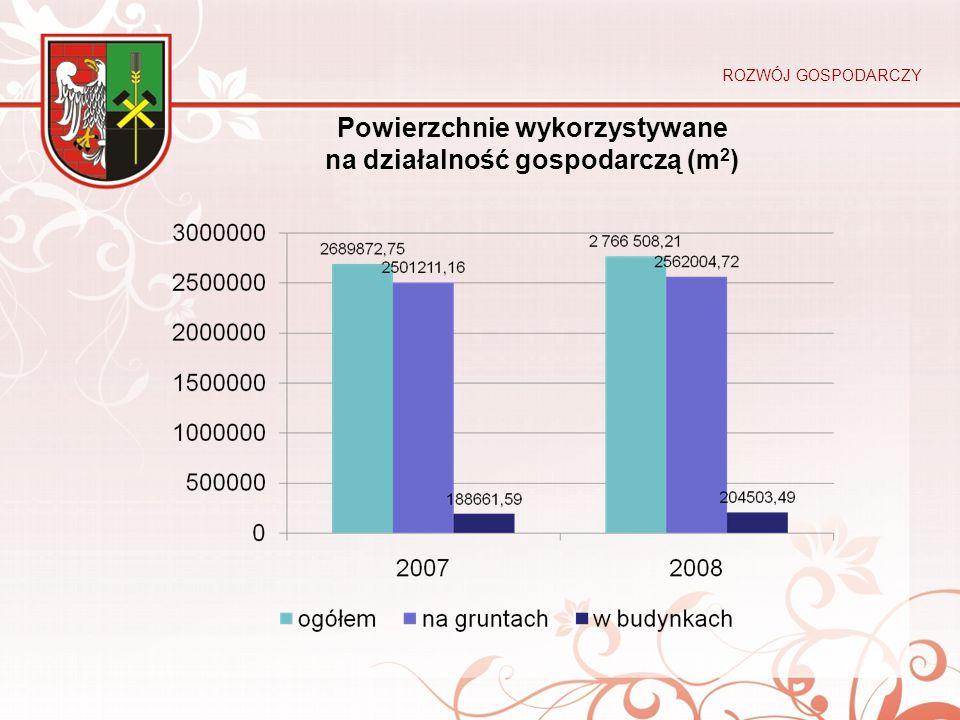 Powierzchnie wykorzystywane na działalność gospodarczą (m2)