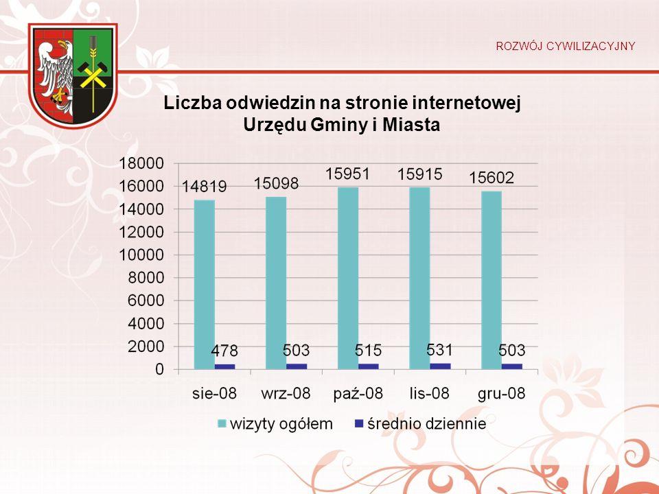 Liczba odwiedzin na stronie internetowej Urzędu Gminy i Miasta