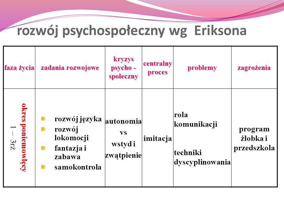 rozwój psychospołeczny wg Eriksona