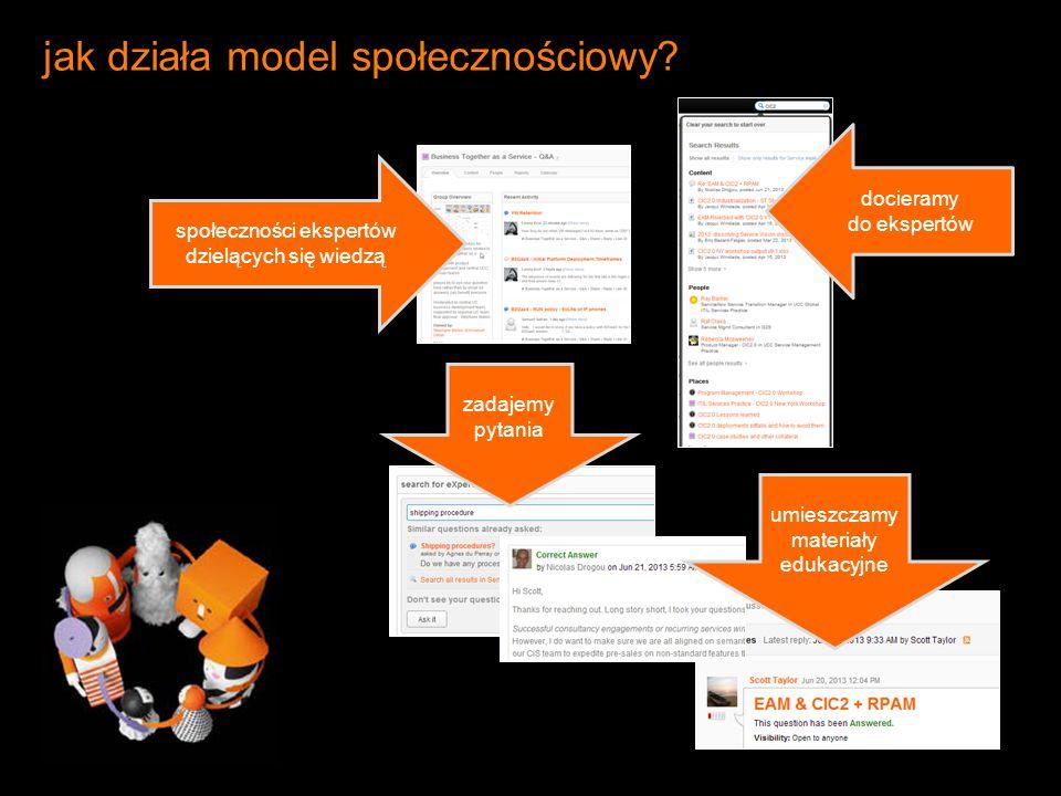 jak działa model społecznościowy