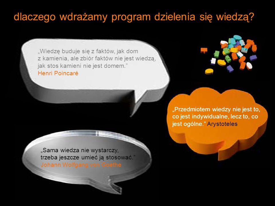 dlaczego wdrażamy program dzielenia się wiedzą