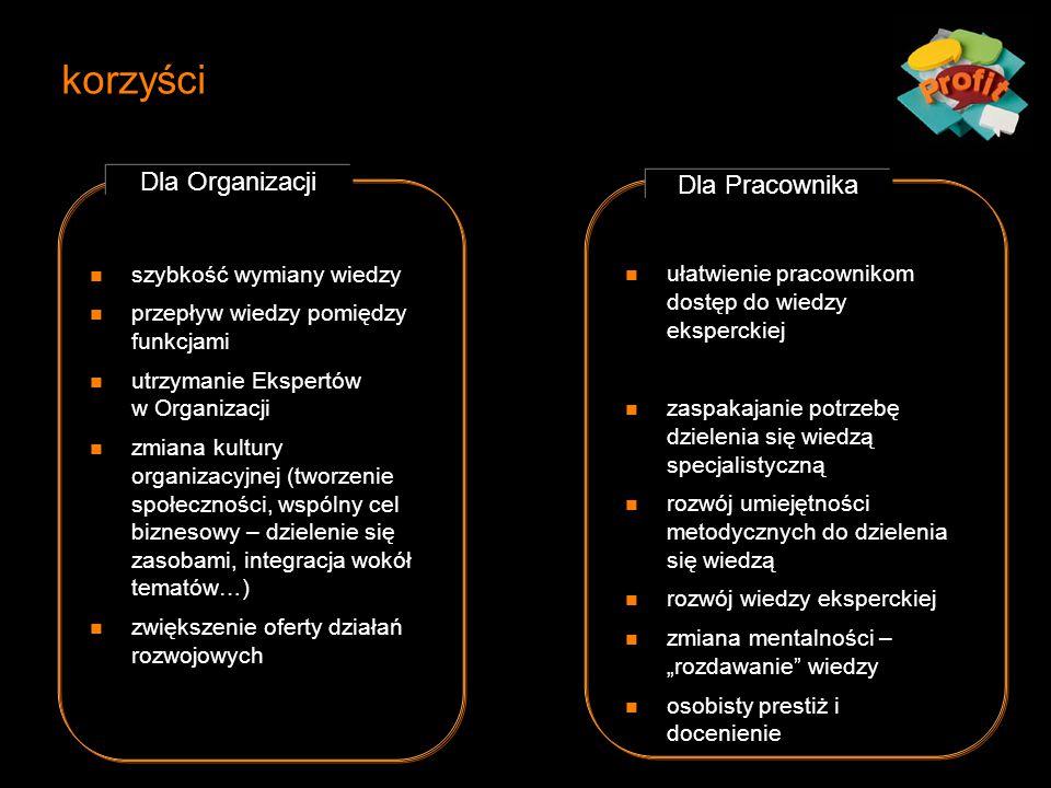 korzyści Dla Organizacji Dla Pracownika szybkość wymiany wiedzy