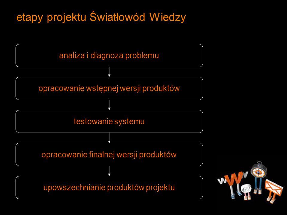 etapy projektu Światłowód Wiedzy