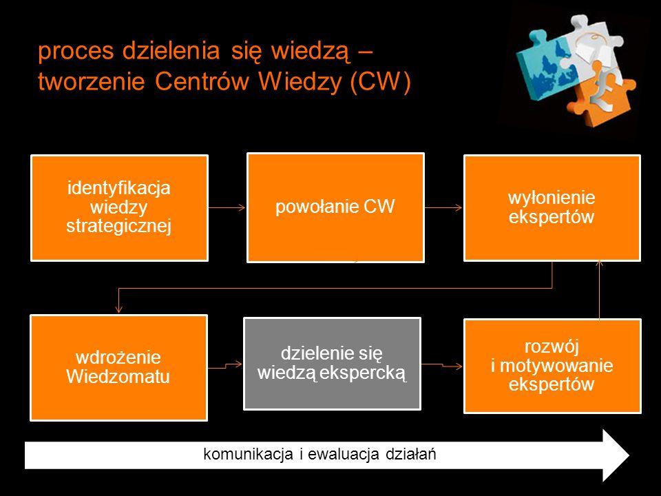 proces dzielenia się wiedzą – tworzenie Centrów Wiedzy (CW)