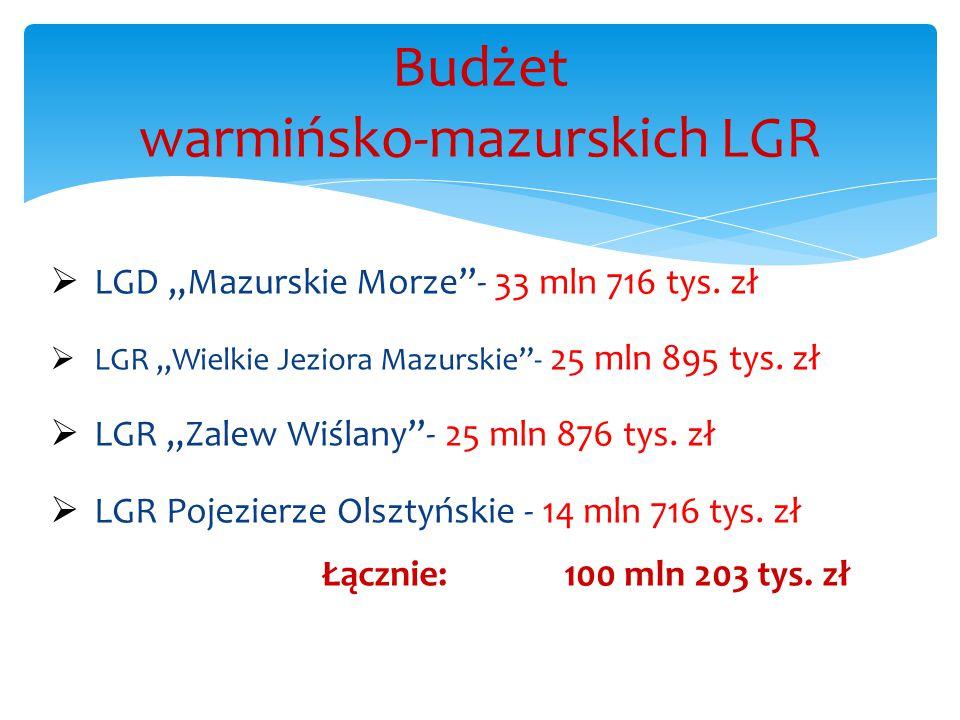 Budżet warmińsko-mazurskich LGR