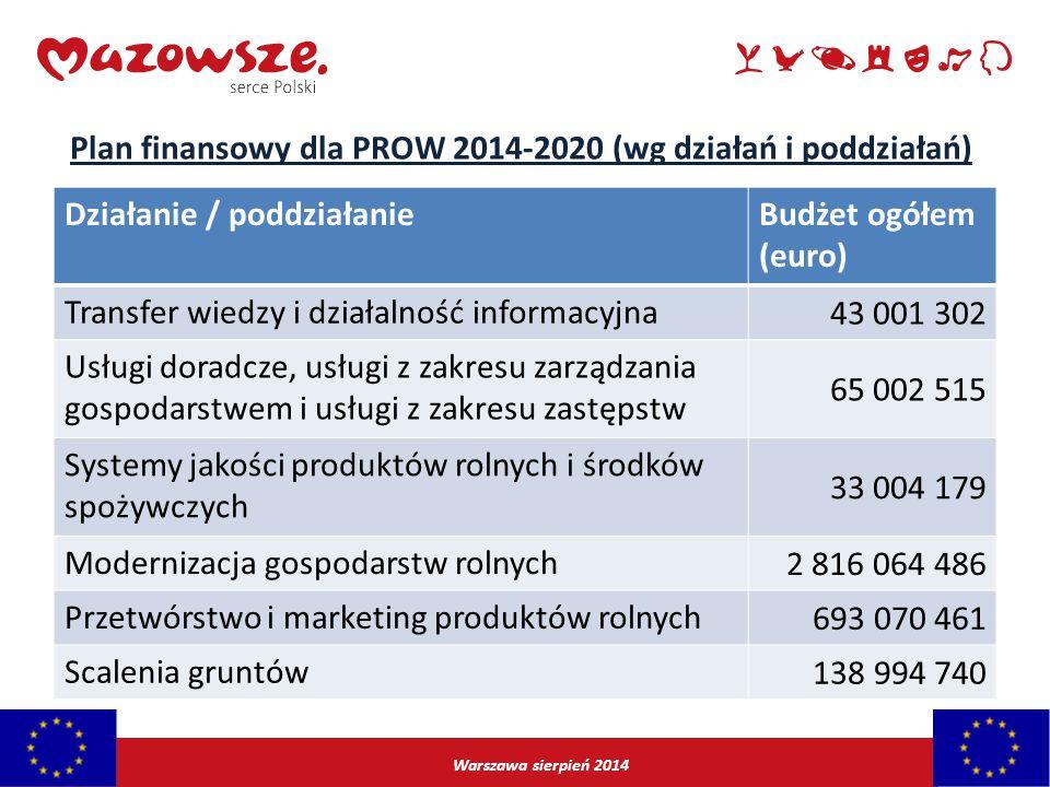 Plan finansowy dla PROW 2014-2020 (wg działań i poddziałań)