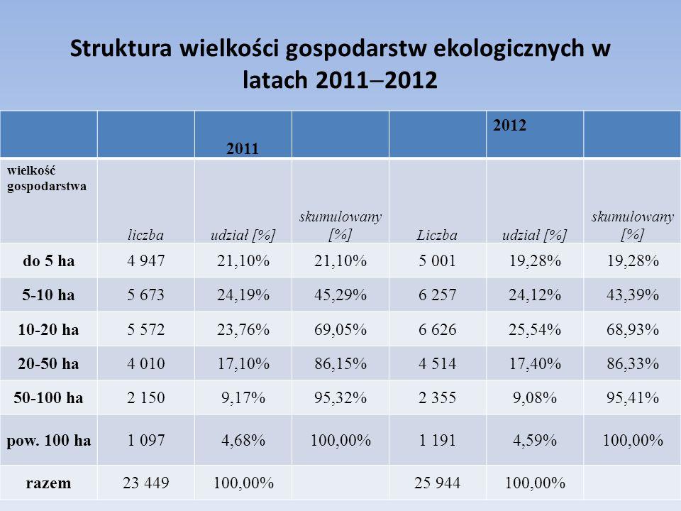 Struktura wielkości gospodarstw ekologicznych w latach 20112012