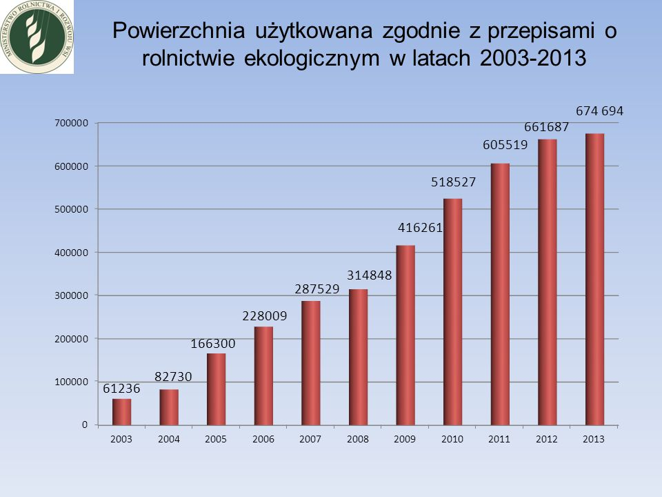 Powierzchnia użytkowana zgodnie z przepisami o rolnictwie ekologicznym w latach 2003-2013