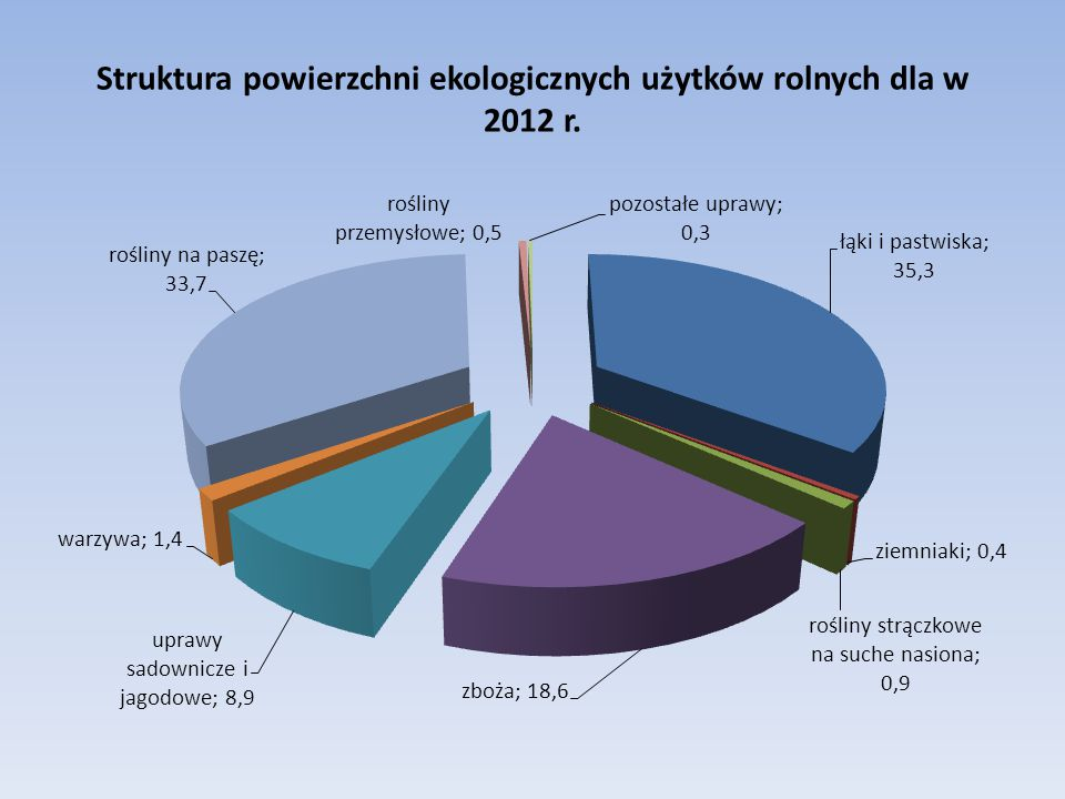 Struktura powierzchni ekologicznych użytków rolnych dla w 2012 r.