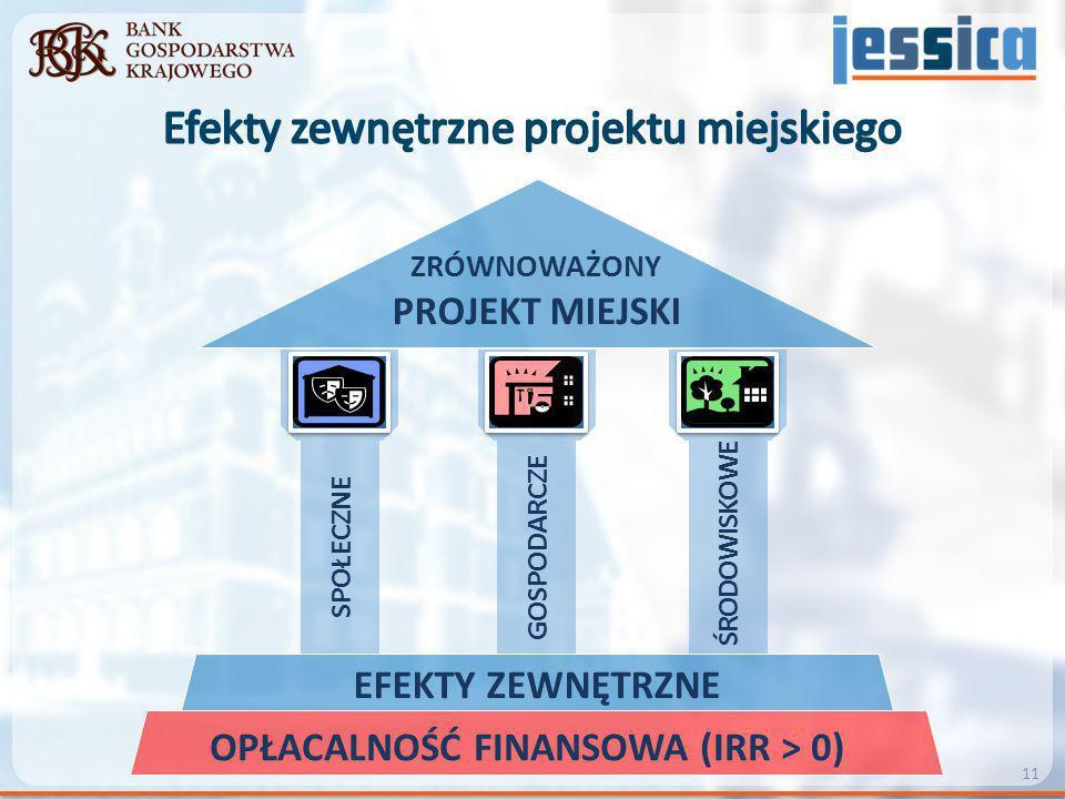 Efekty zewnętrzne projektu miejskiego