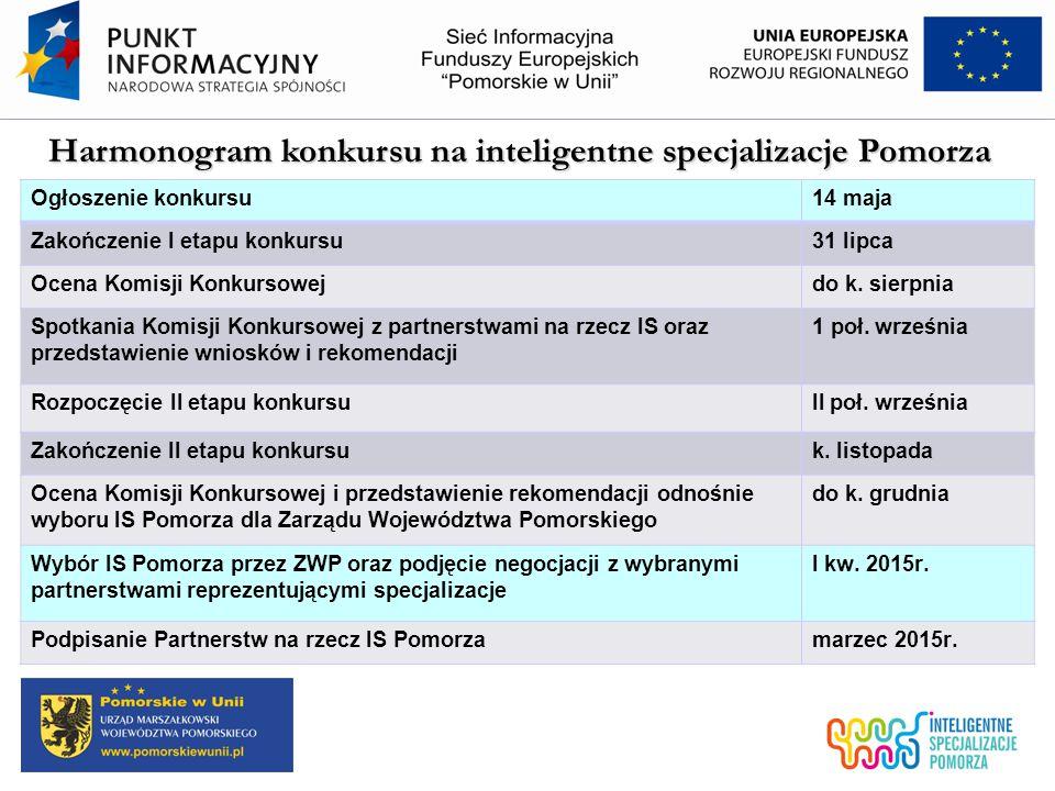Harmonogram konkursu na inteligentne specjalizacje Pomorza