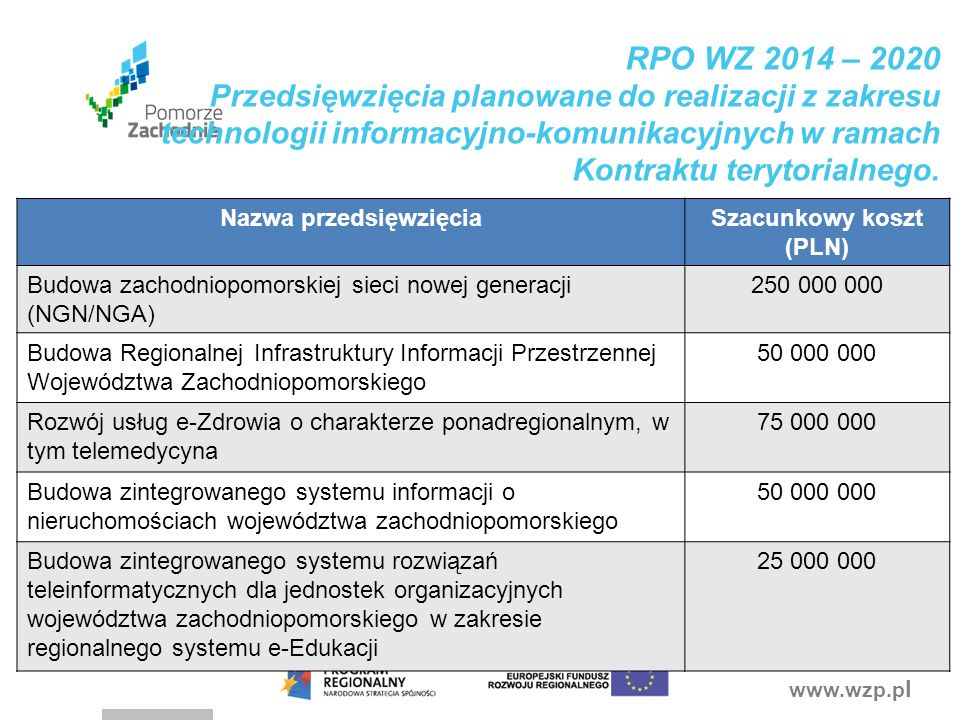 Nazwa przedsięwzięcia Szacunkowy koszt (PLN)