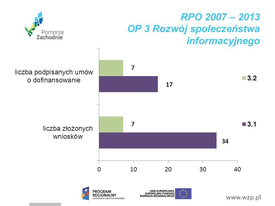 RPO 2007 – 2013 OP 3 Rozwój społeczeństwa informacyjnego