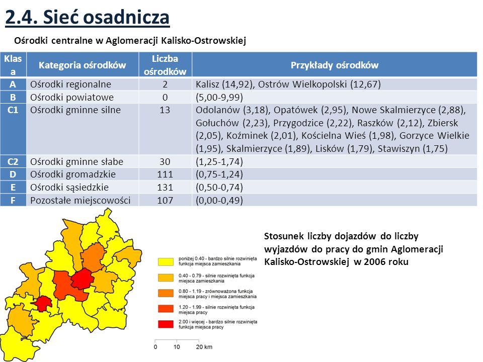 2.4. Sieć osadnicza Ośrodki centralne w Aglomeracji Kalisko-Ostrowskiej. Klasa. Kategoria ośrodków.