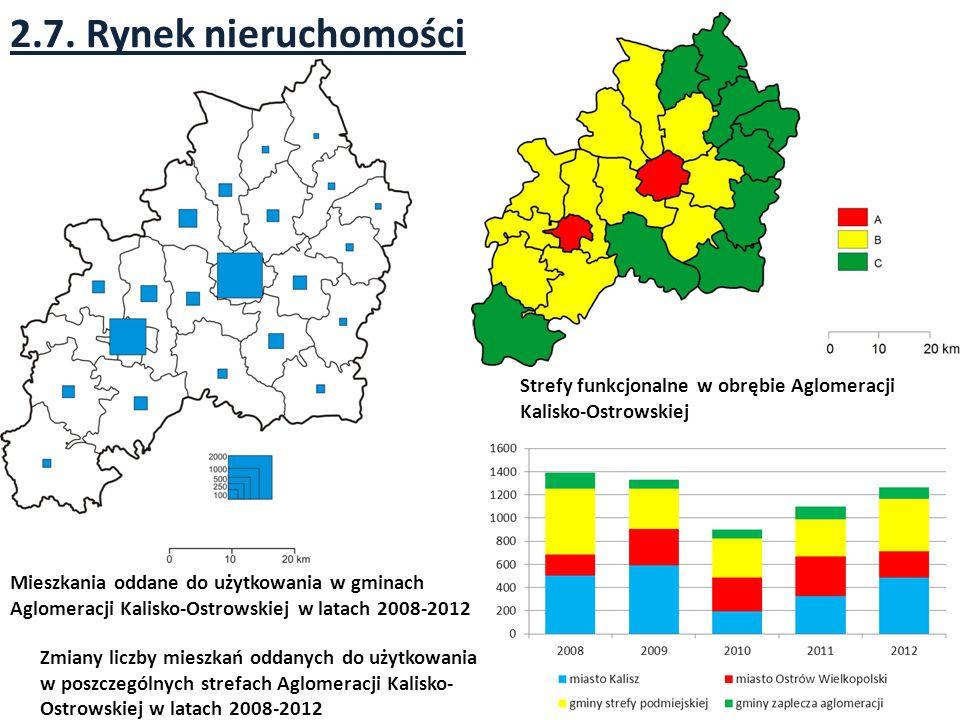 2.7. Rynek nieruchomości Strefy funkcjonalne w obrębie Aglomeracji Kalisko-Ostrowskiej.