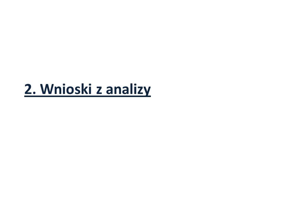 2. Wnioski z analizy