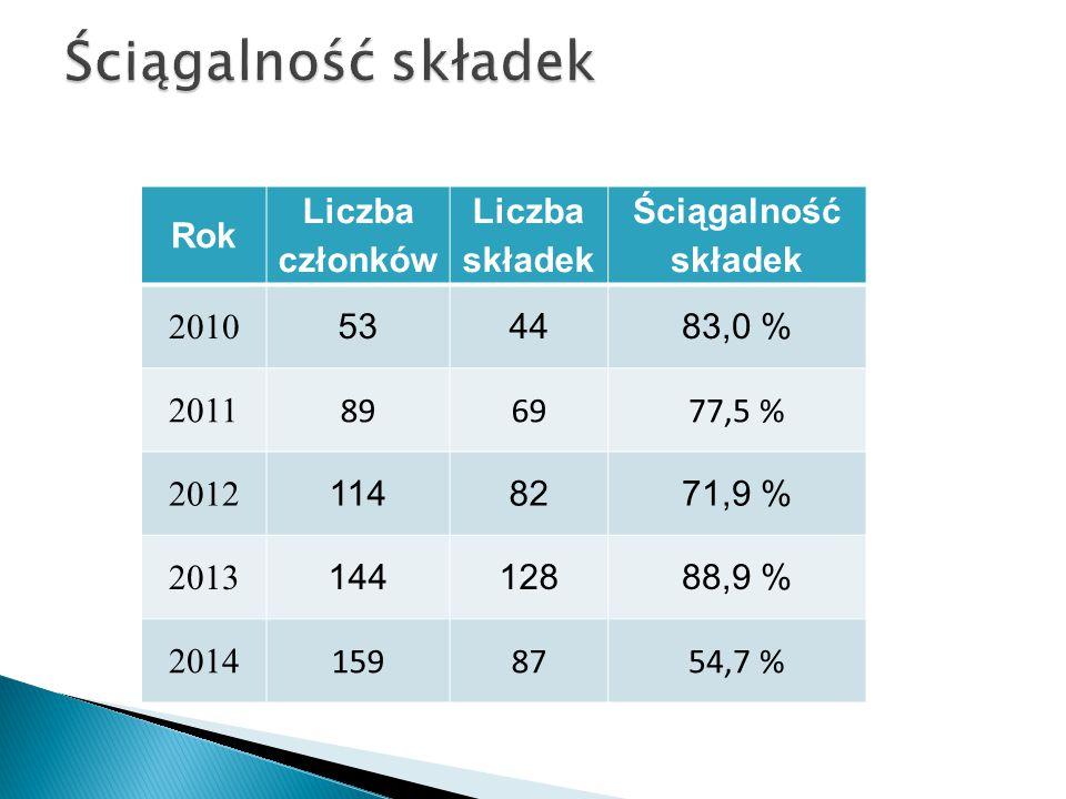 Ściągalność składek Rok Liczba członków składek Ściągalność 2010 53 44