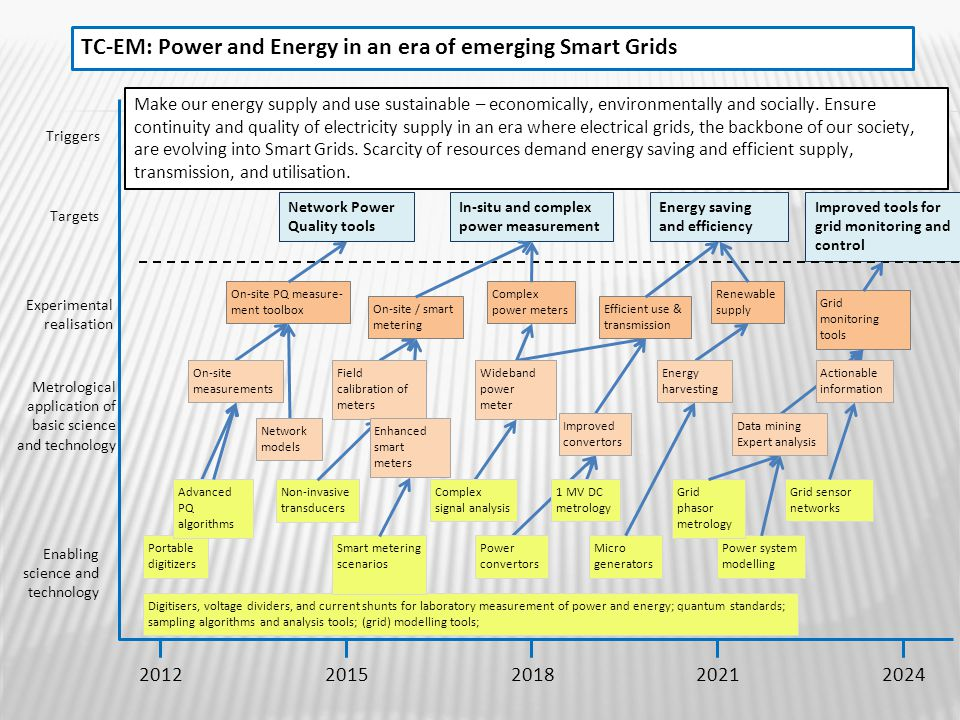 TC-EM: Power and Energy in an era of emerging Smart Grids