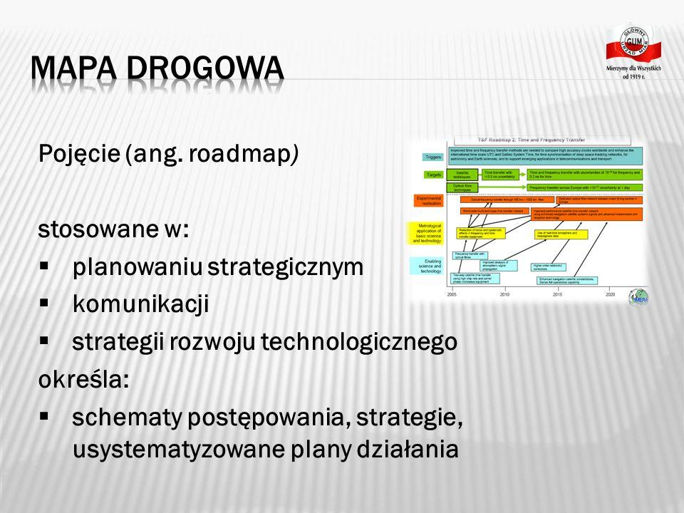 Mapa drogowa Pojęcie (ang. roadmap) stosowane w: