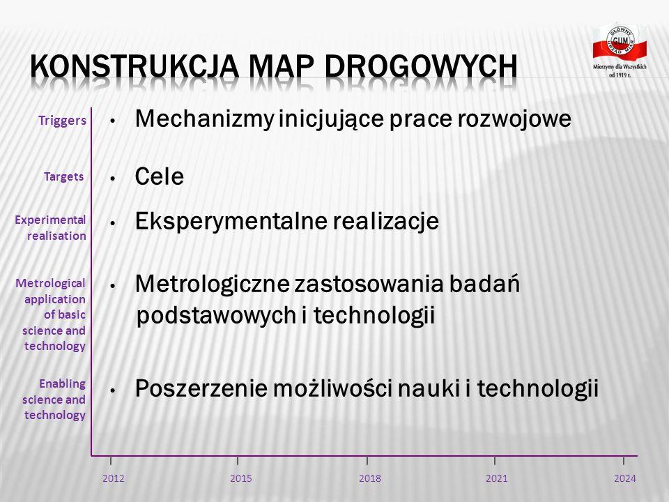 Konstrukcja map drogowych