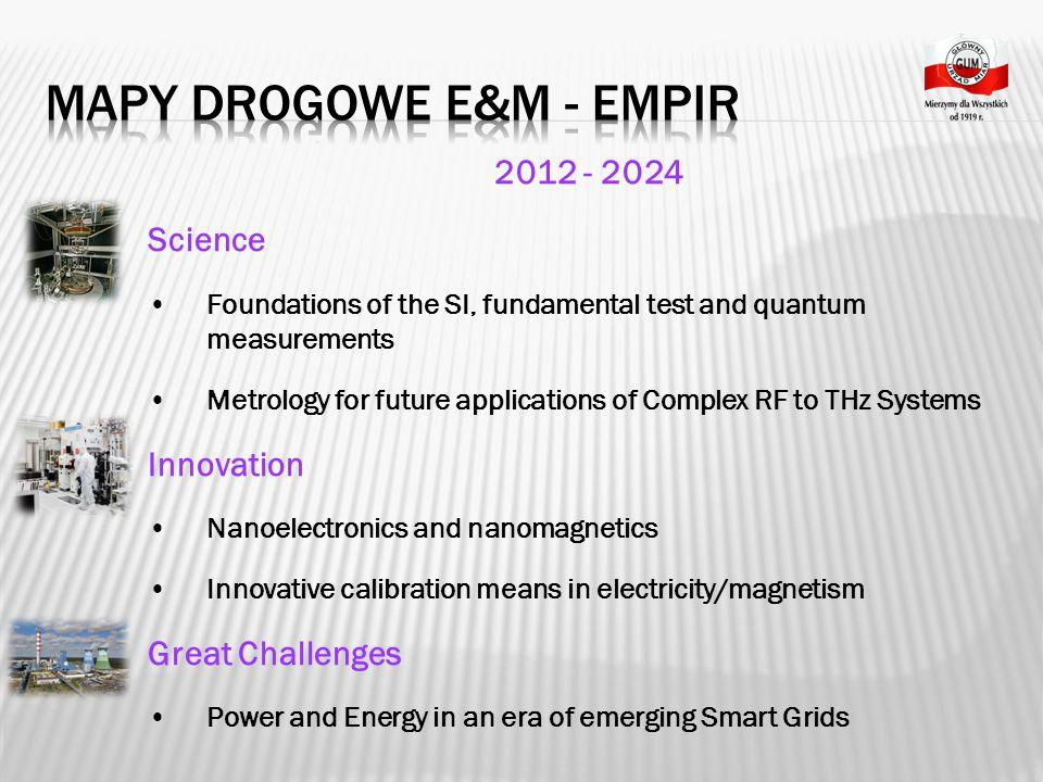 Mapy Drogowe E&M - EMPIR