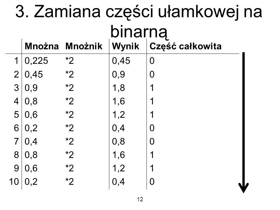 3. Zamiana części ułamkowej na binarną