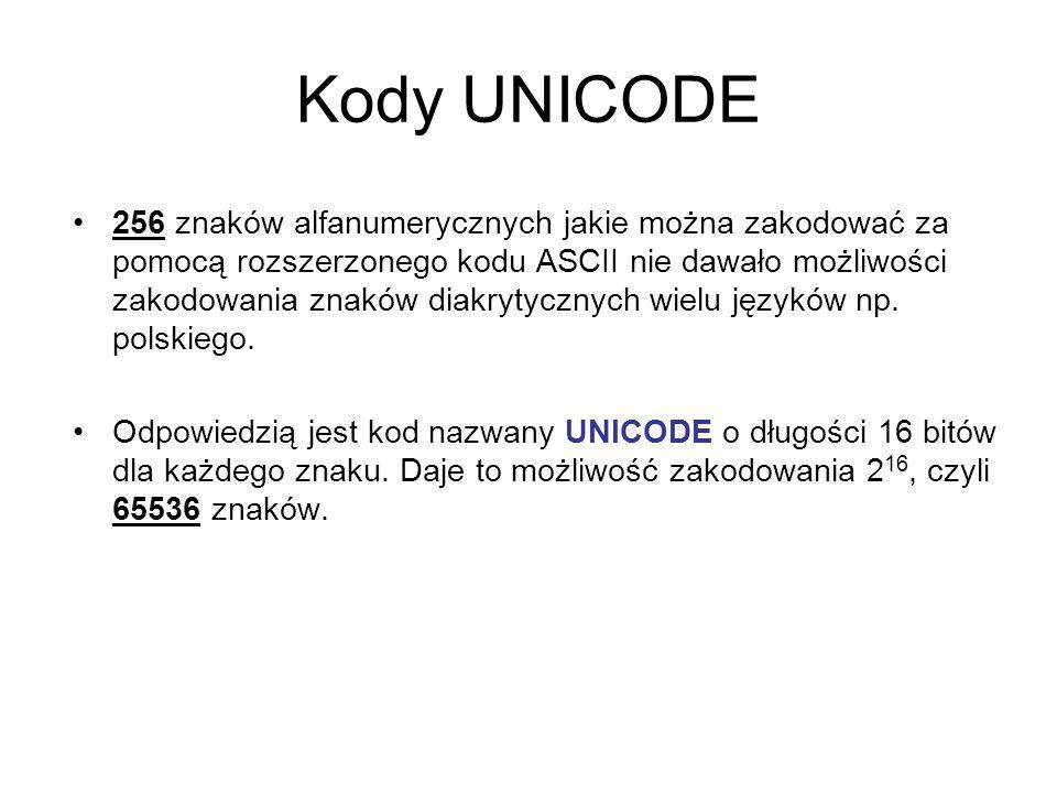 Kody UNICODE