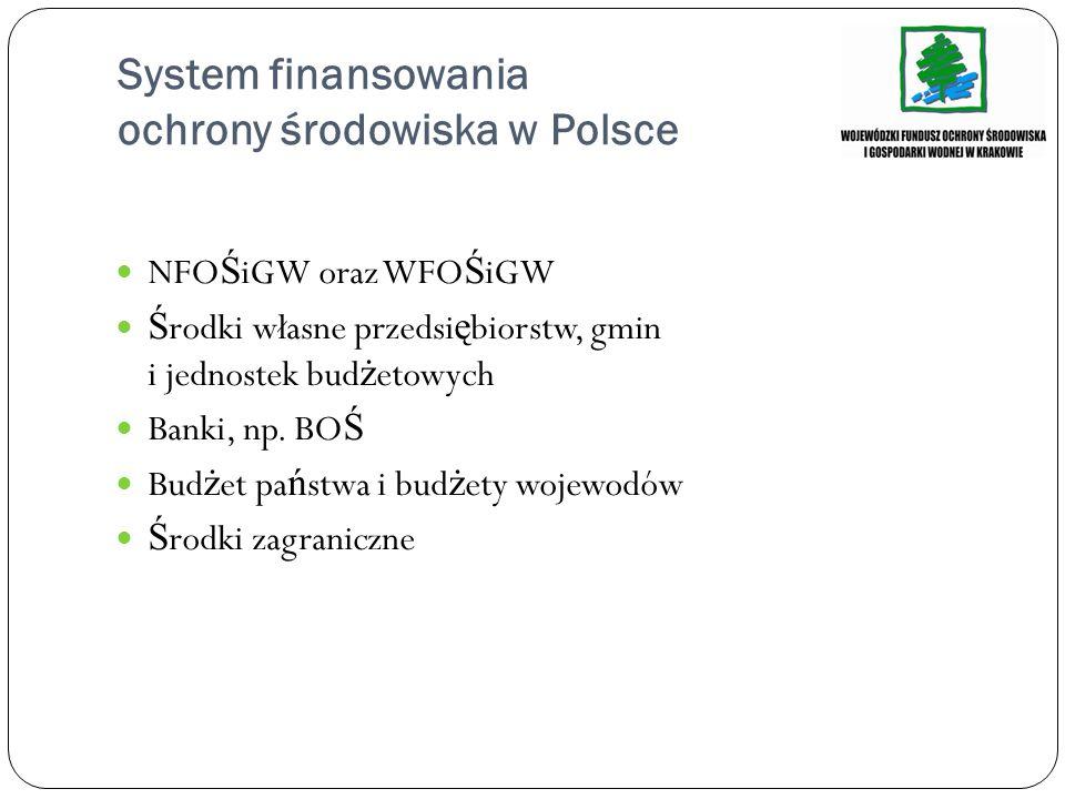 System finansowania ochrony środowiska w Polsce