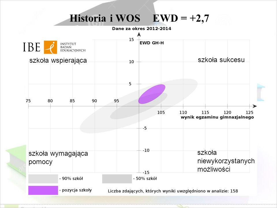 Historia i WOS EWD = +2,7 szkoła wspierająca szkoła sukcesu