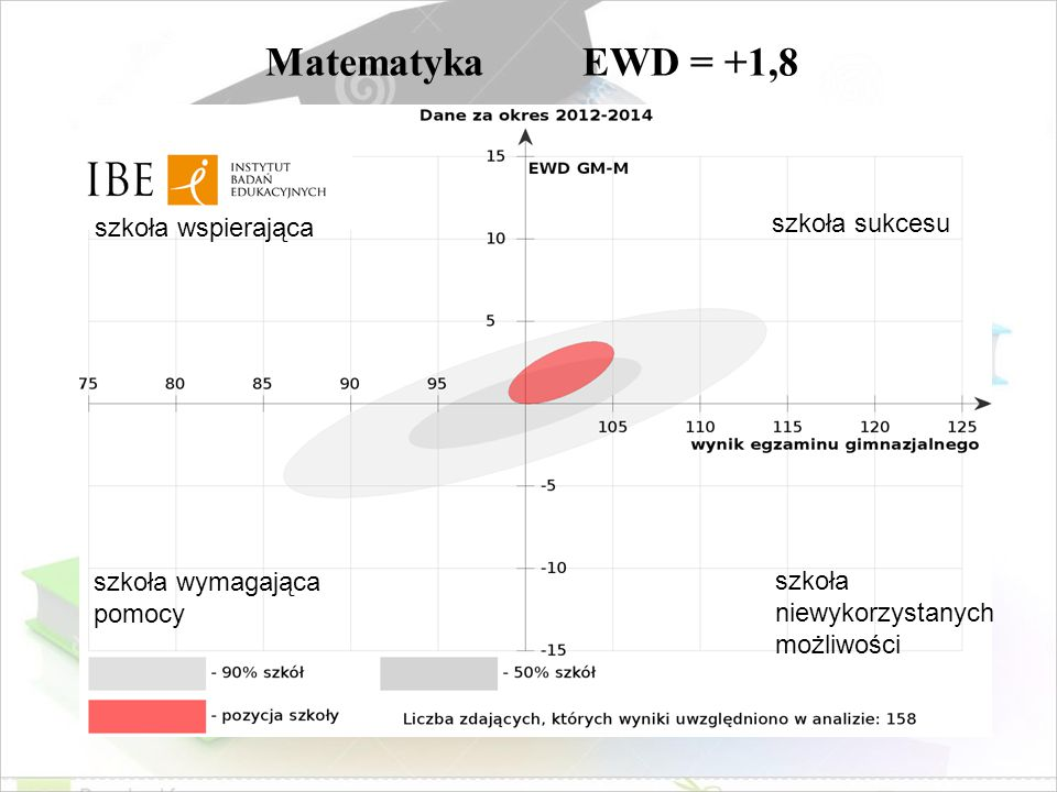 Matematyka EWD = +1,8 szkoła sukcesu szkoła wspierająca
