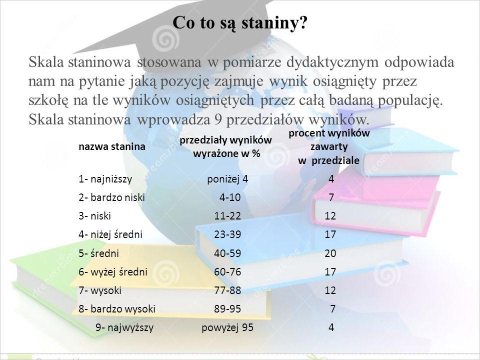 przedziały wyników wyrażone w % procent wyników zawarty w przedziale
