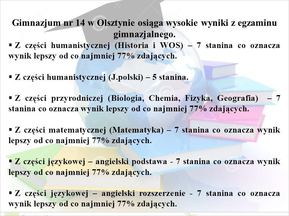 Gimnazjum nr 14 w Olsztynie osiąga wysokie wyniki z egzaminu gimnazjalnego.