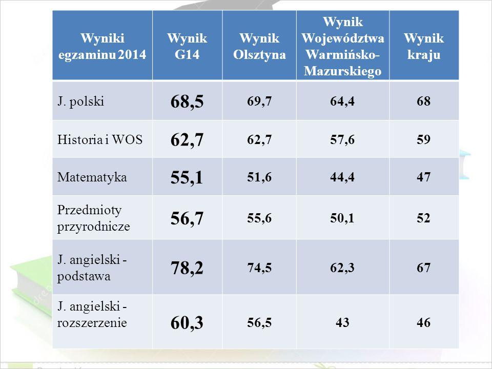 Wynik Województwa Warmińsko-Mazurskiego