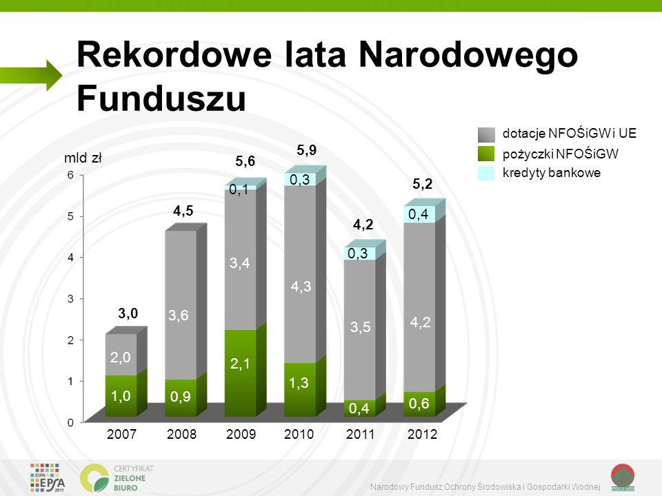Rekordowe lata Narodowego Funduszu