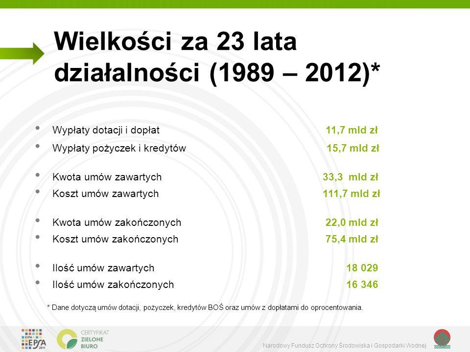 Wielkości za 23 lata działalności (1989 – 2012)*
