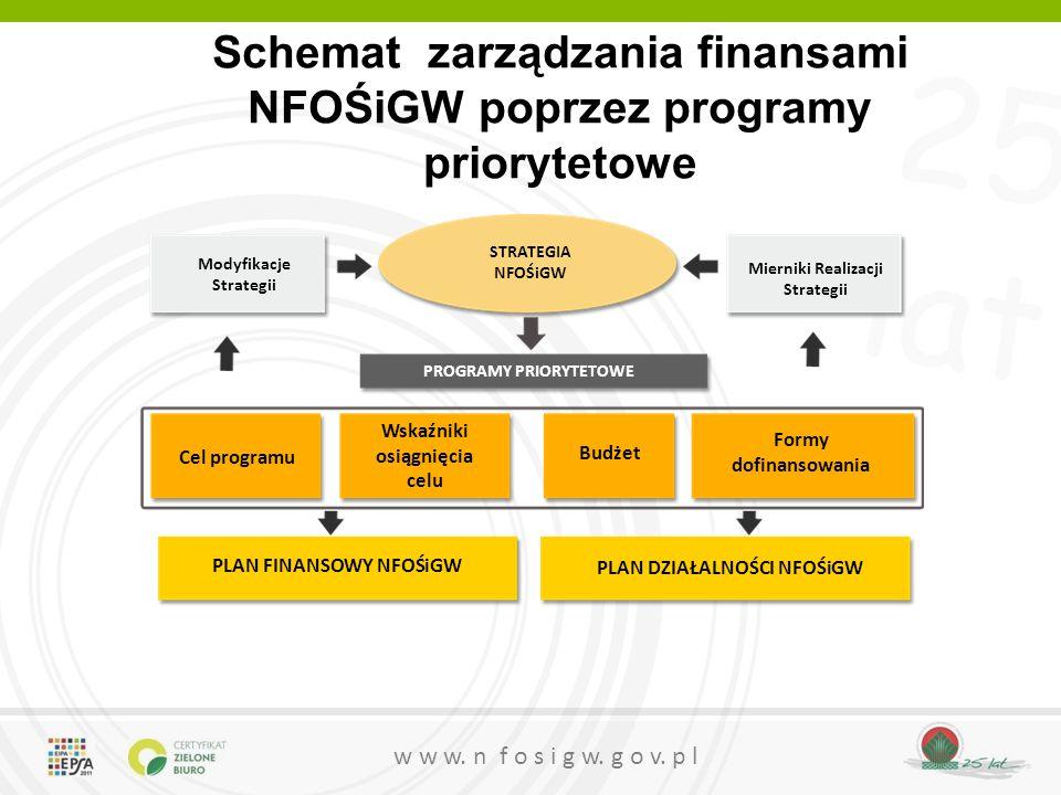 Schemat zarządzania finansami NFOŚiGW poprzez programy priorytetowe