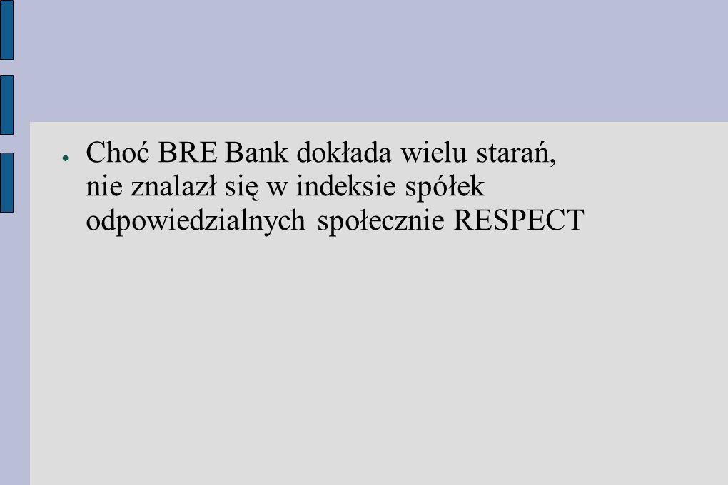 Choć BRE Bank dokłada wielu starań, nie znalazł się w indeksie spółek odpowiedzialnych społecznie RESPECT