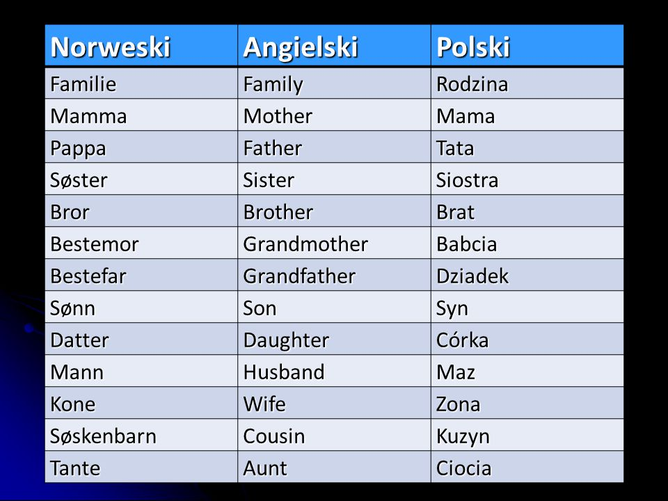 Norweski Angielski Polski Familie Family Rodzina Mamma Mother Mama