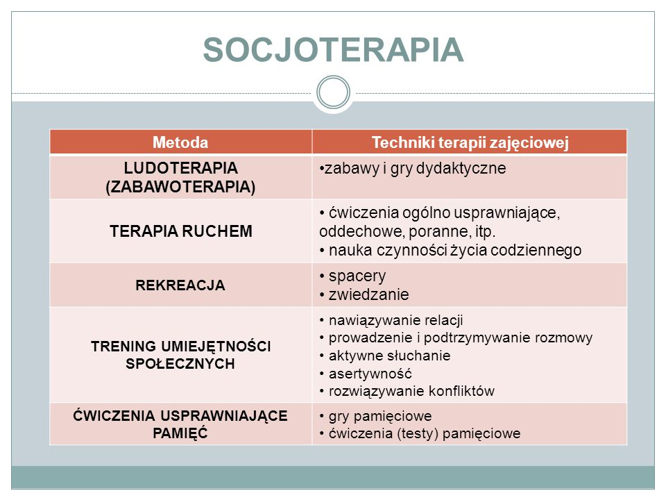 SOCJOTERAPIA Metoda Techniki terapii zajęciowej