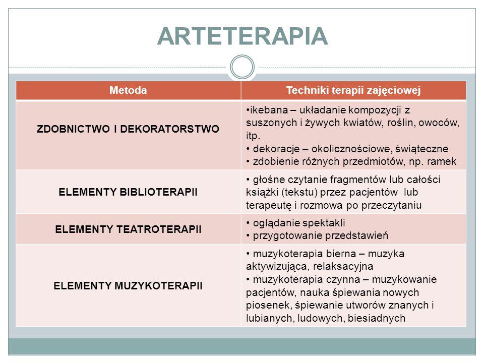 ARTETERAPIA Metoda Techniki terapii zajęciowej