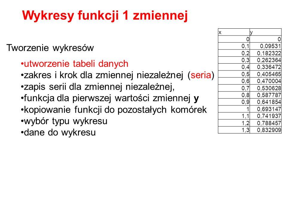 Wykresy funkcji 1 zmiennej