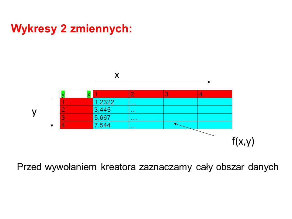 Wykresy 2 zmiennych: x y f(x,y)