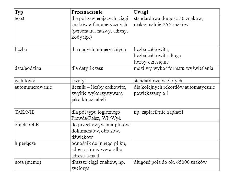 Typ Przeznaczenie. Uwagi. tekst. dla pól zawierających ciągi znaków alfanumerycznych (personalia, nazwy, adresy, kody itp.)