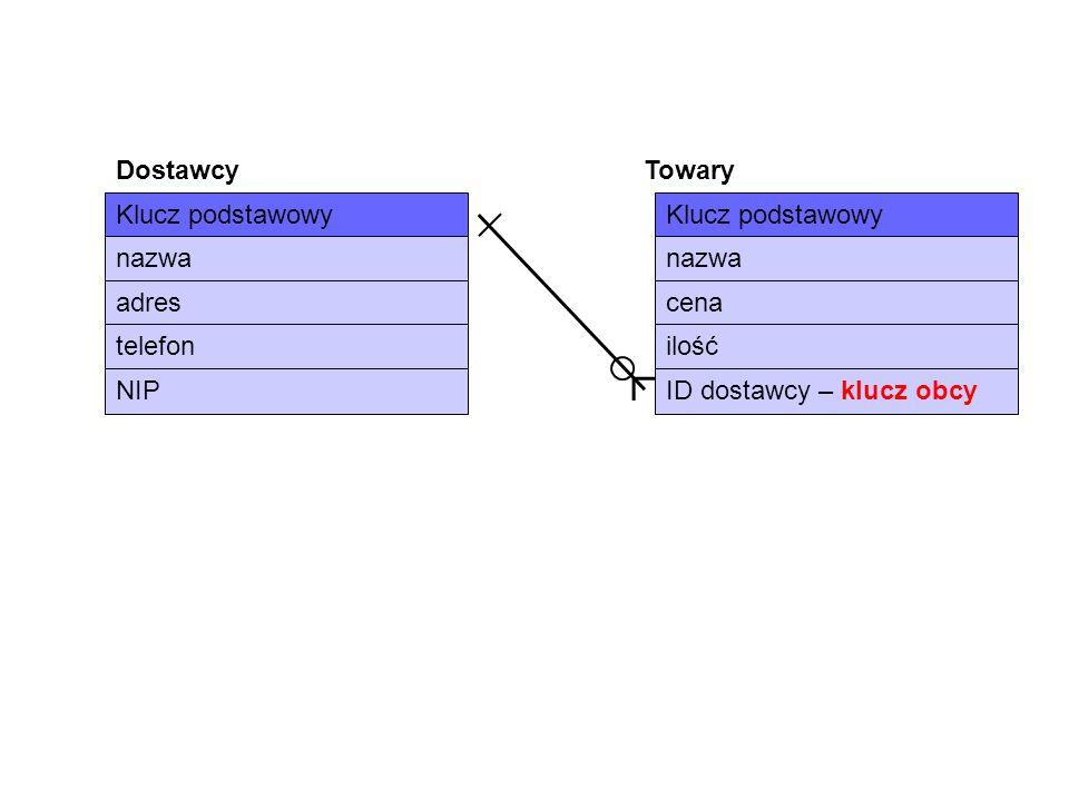Klucz podstawowy nazwa adres telefon NIP cena ilość ID dostawcy – klucz obcy Dostawcy Towary