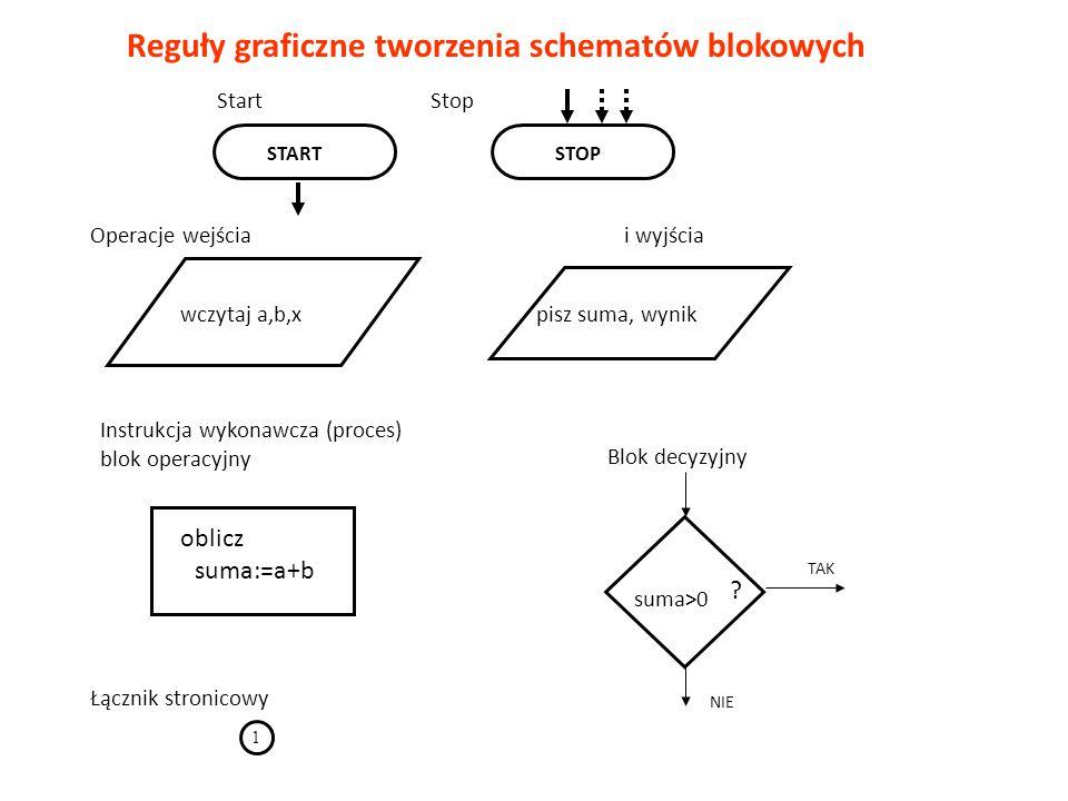 Reguły graficzne tworzenia schematów blokowych