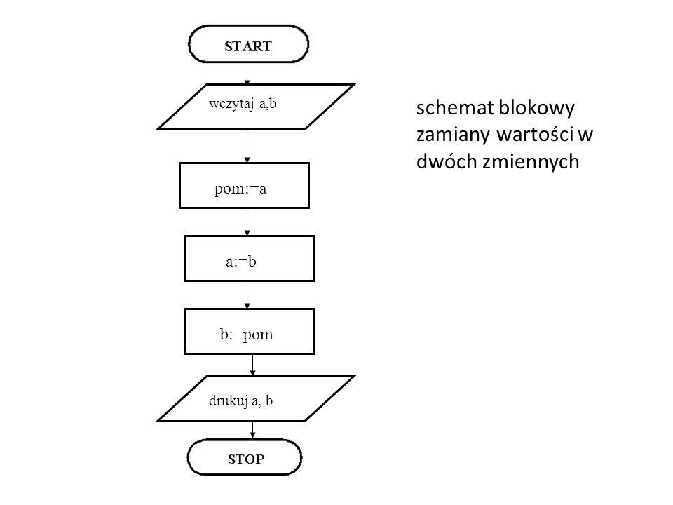 schemat blokowy zamiany wartości w dwóch zmiennych