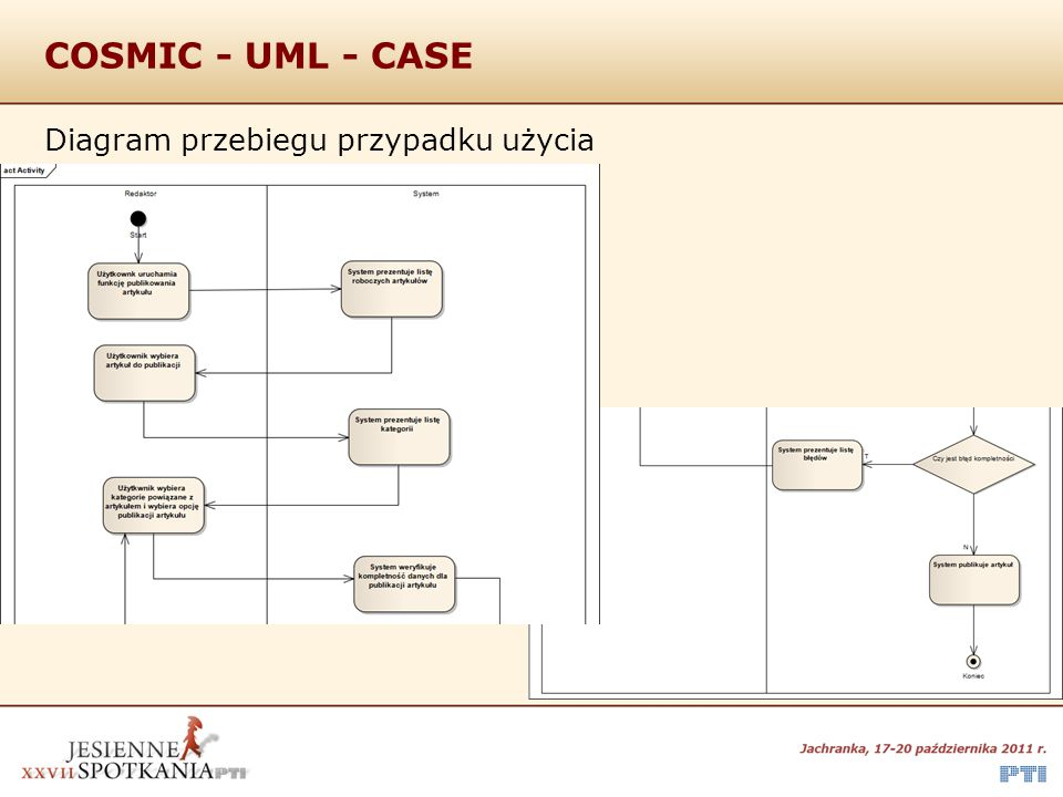 COSMIC - UML - CASE Diagram przebiegu przypadku użycia