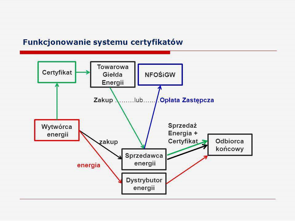 Funkcjonowanie systemu certyfikatów