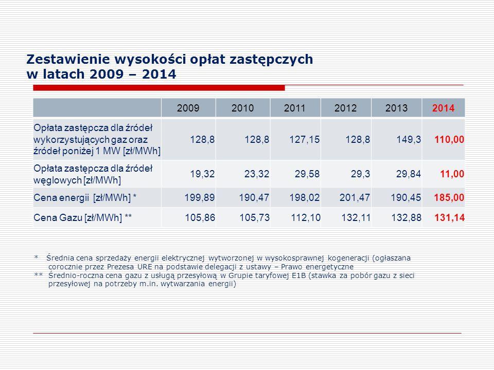 Zestawienie wysokości opłat zastępczych w latach 2009 – 2014