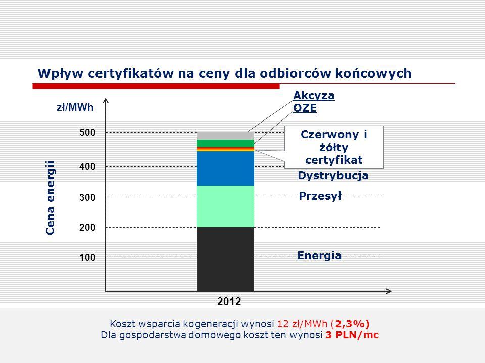 Wpływ certyfikatów na ceny dla odbiorców końcowych
